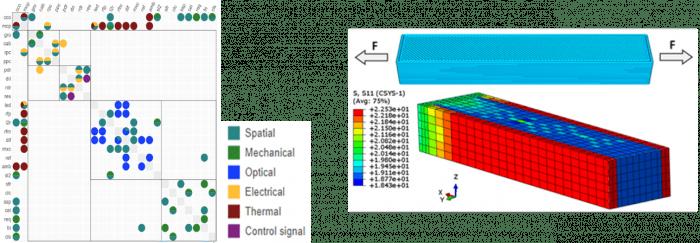 Design structure matrix and stress models